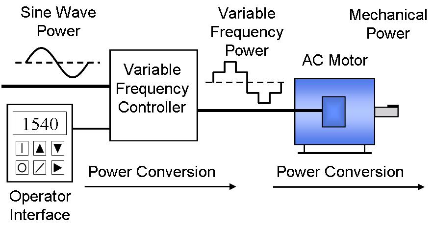 Phase Converter vs VFDs, which to use? | Wolf Automation