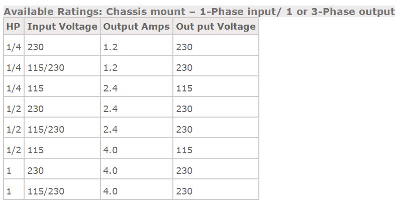 Available Ratings for 1-Pase Input VFD