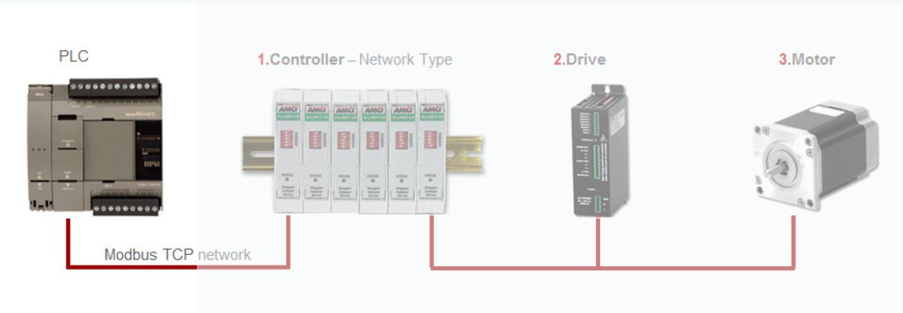 PLC_Controller_Drive_Motor wiring diagram for idec relay gandul 45 77 79 119  at soozxer.org
