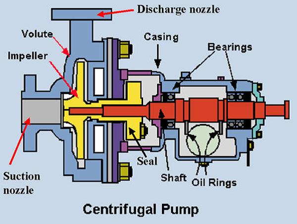 CentrifugalPumpDiagram